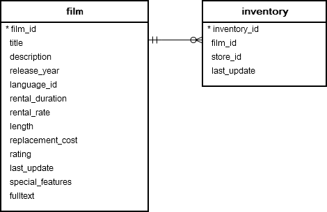 film and inventory table